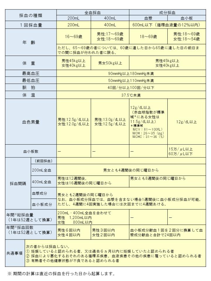 献血方法別の献血基準の表