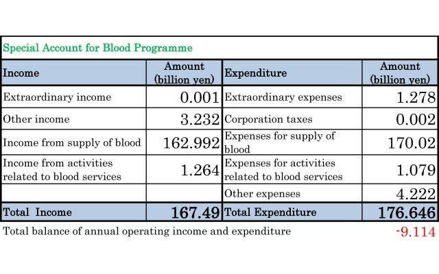 Special Account for Blood Programme