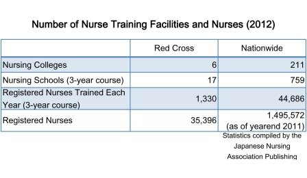 Number of Nurse Training Facilities and Nurses (2012)