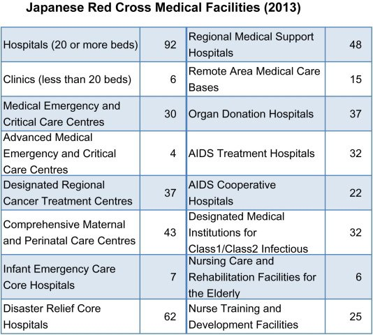 Japanese Red Cross Medical Facilities