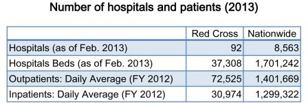 Number of hospitals and patients(2013)