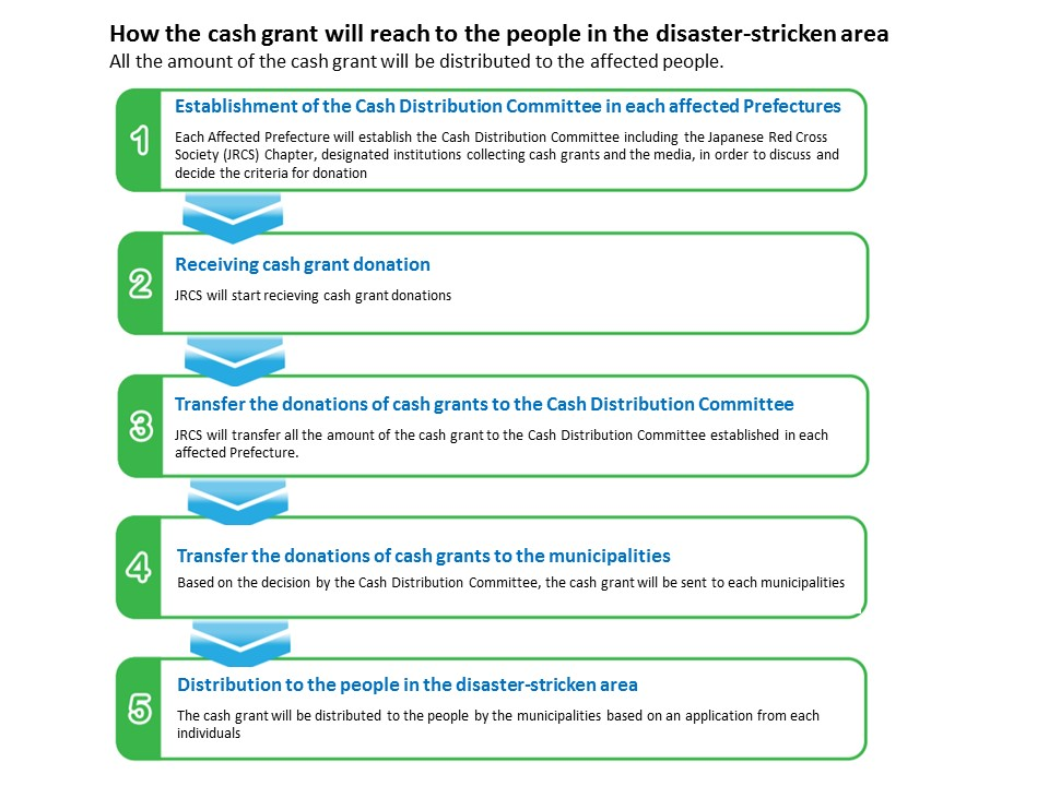 How the cash grant will reach to the people in the affected area_FINAL.JPG