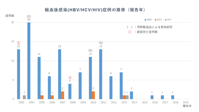 HBV, HCV, HIV_2019.png